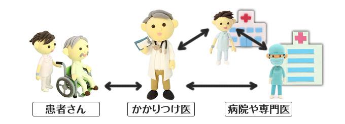 かかりつけ医の役割とメリット