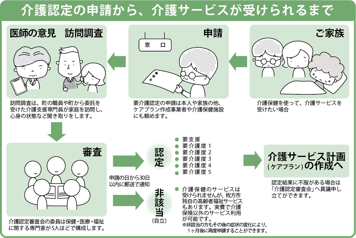 介護認定の手順